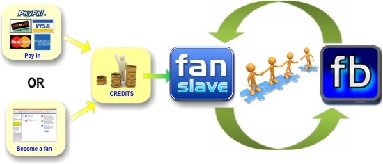 fanslave facebook, fanslave fans kaufen, fanslave geld verdienen erfahrung, fanslave google+, fanslave legal