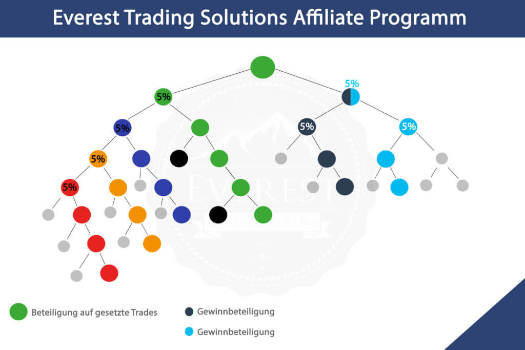 Everest Trading Solutions BaFin, Everest Trading Investmentfonds, Everest Trading Automatisierte Handelssysteme, Everest Trading Handelssignale, Everest Trading Karriereplan, ETS Marketingplan