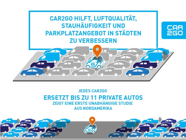 car2go Kritik, car2go kosten, car2go preise, car2go registrierung kostenlos, car2go tarife