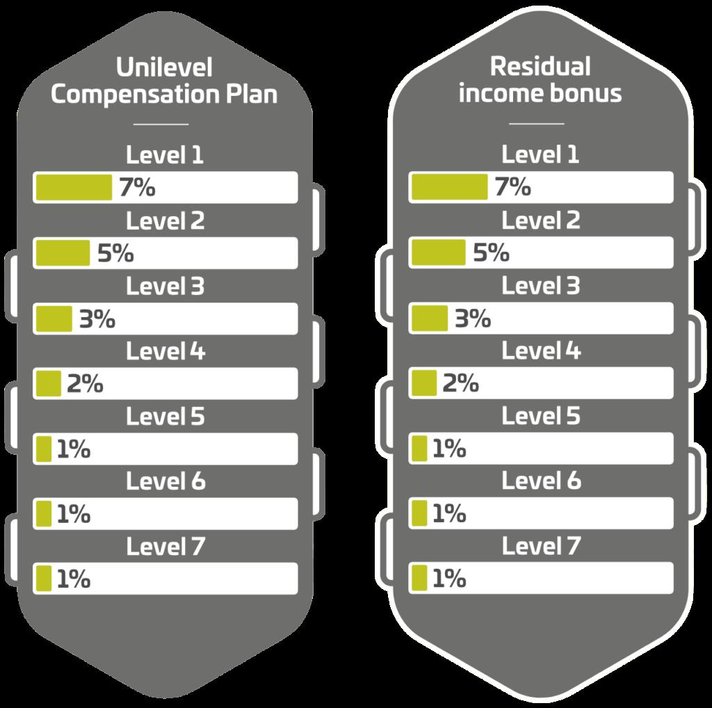 cannergrow unilevel compensation plan, cannergrow residual income bonus, cannergrow anmelden, cannergrow registrieren, cannergrow investieren