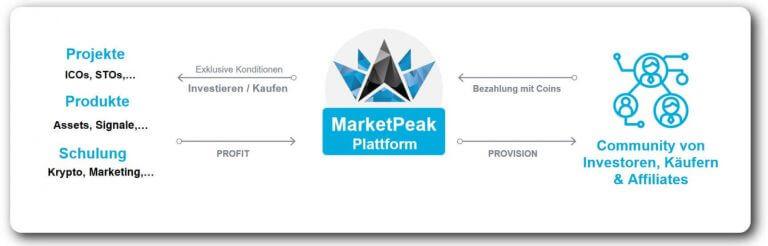 marketpeak kritik, marketpeak kurs,marketpeak pakete, marketpeak token, marketpeak aktie, marketpeak wikipedia, marketpeak erfahrung, marketpeak börse, marketpeak.com, marketpeak bewertung, marketpeak blockchain, bibox marketpeak, marketpeak coin, marketpeak deutsch, marketpeak erfahrungen, market peak investors, was ist marketpeak, marketpeak in 2020, marketpeak kaufen, marketpeak token kurs, marketpeak token kaufen, marketpeak mlm, marketpeak review, marketpeak schneeball, marketpeak seriös, marketpeak warnung, marketpeak Scam, marketpeak Bertug, marketpeak Ponzi, marketpeak Vorteile Nachteile, marketpeak Erfahrungsbericht, marketpeak investieren, marketpeak Affiliate Marketing